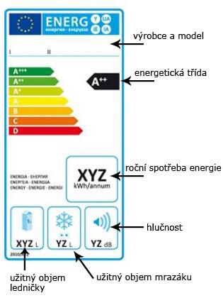 Energická třída ledničky